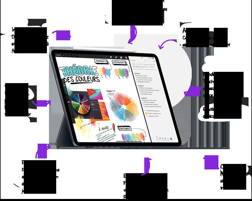 les avantages d'iPad en classe